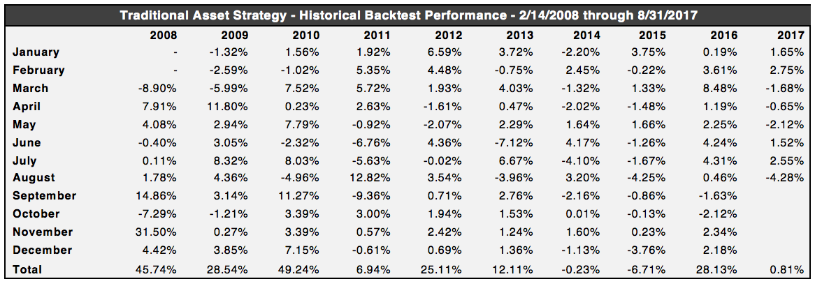 Volatility Strategy Backtest Monthly Data