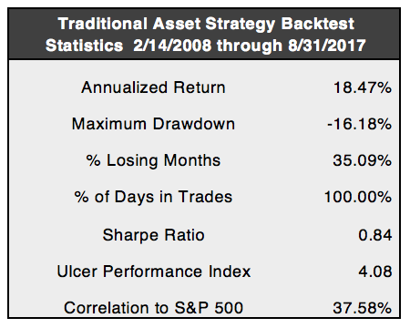 Volatility Strategy Backtest Statistics